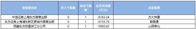 20180305游资卖.png