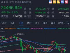 海外市场重挫!苹果一个半月暴跌24%,高盛看多中国股市,券商...
