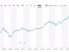 观点丨尽管10年涨4倍,印度股市却没有奇迹
