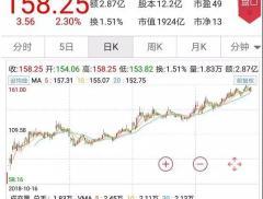 """创业板双料""""一哥""""!158.25元、1924亿,为何这次是迈..."""