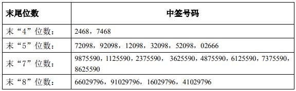 锐明技术中签号出炉 中签号码共3.89万个