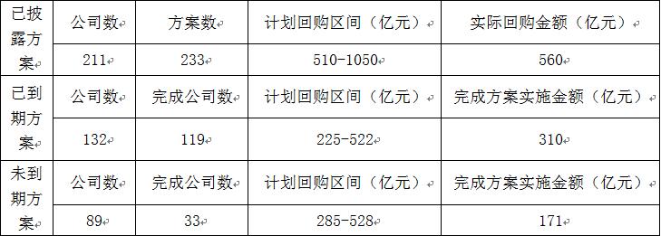 守信践诺 沪市逾九成公司完成回购承诺