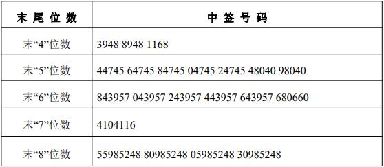侨银环保中签号出炉 中签号码共7.36万个