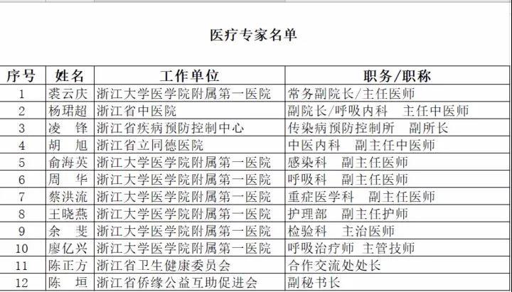 浙江中医师出征意大利 中医中药助力海外抗疫