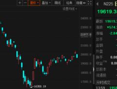 """全球股市又現五一""""劫""""?富時A50大跌近5%,離岸人民幣走低..."""