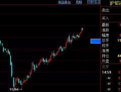 铝价三月大涨25%,重回14000元/吨关口!行业平均吨盈利...