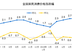 (全文)2020年6月份居民消费价格同比上涨2.5%