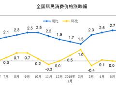 统计局:6月份CPI环比略有下降 PPI环比由降转涨