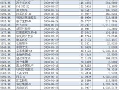 中概股回流加速 德勤:今年融资额将迈向4000亿港元