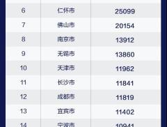 【城市市值排行榜】無錫首進十強,北京抵8個廣州位列冠軍。不計...