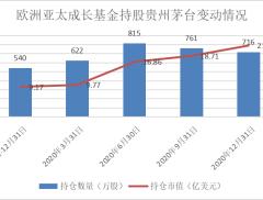 贵州茅台最大机构股东来自美国,减持套现7.2亿元,持仓市值仍...