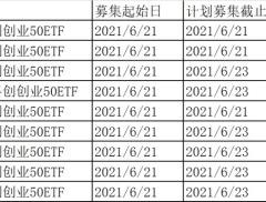 首批9只双创ETF发行时间定了!10问10答最全解读来了