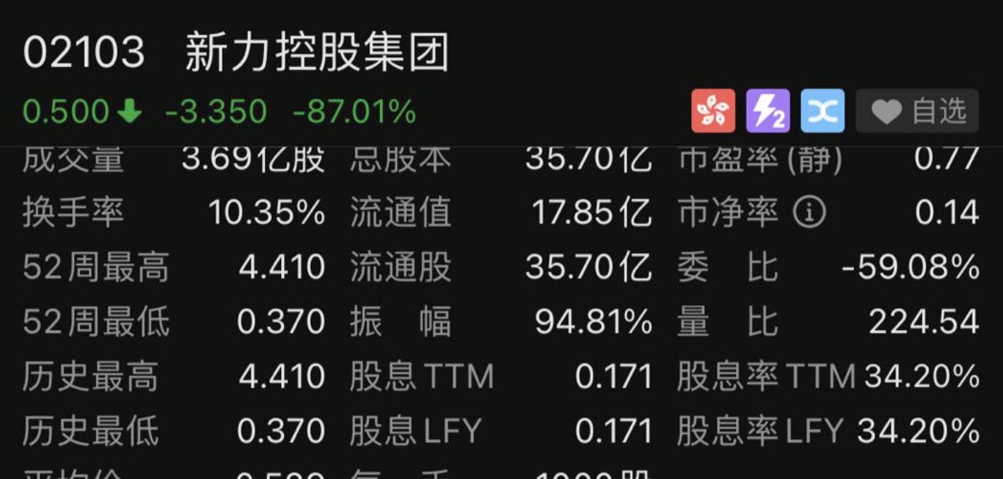 """突发!江西百亿地产巨头股价狂泄90%,曾列""""中国房地产百强企业""""29位!"""